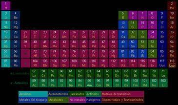 Confirman la existencia del ununpentio el elemento 115 de la tabla el nombre provisional del elemento 115 de la tabla peridica es ununpentio foto wikipedia urtaz Image collections