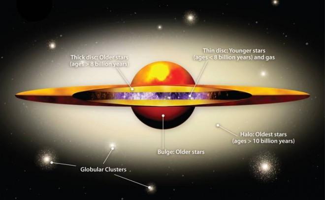 Identifican un grueso disco de estrellas en la galaxia de ...