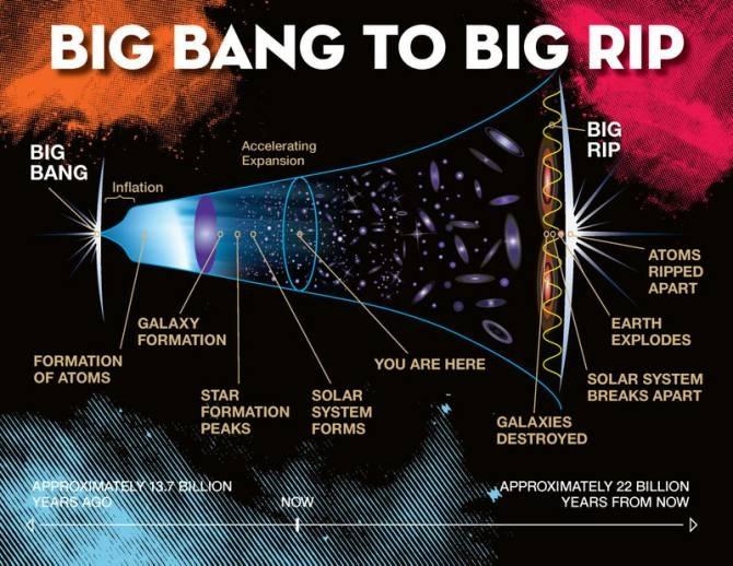 El viscoso camino del 'Big Bang' al 'Big Rip'