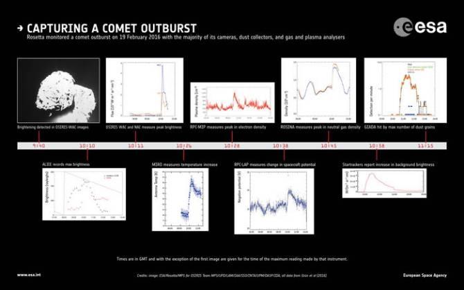 (Foto: ESA/Rosetta/MPS for OSIRIS Team MPS/UPD/LAM/IAA/SSO/INTA/UPM/DASP/IDA; all data from Grün et al (2016))