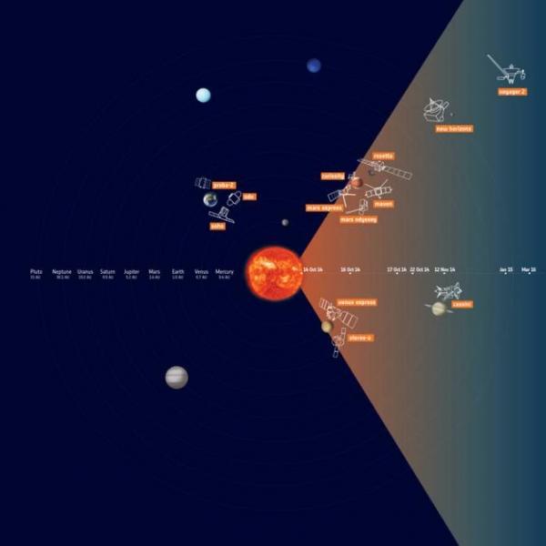 Seguimiento de una eyección de masa coronal a través del Sistema Solar